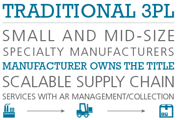 Traditional 3PL: Small and mid-size specialty manufacturers.  Manufacturer owns the title.  Scalable supply chain services with AR management/collection
