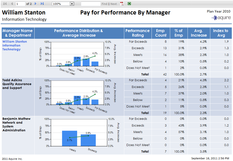 Pre-configured and customizable reports easily summarize compensation information and aid in employee communication.